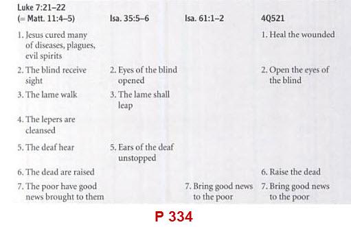 تحليل مخطوطة 4Q521 (الرؤيا المسيانية) ونبوات المسيح المنتظر