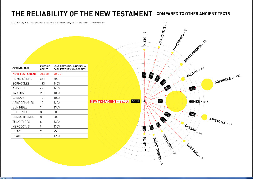 مقارنة مخطوطات العهد الجديد بمخطوطات الكتب الكلاسكية القديمة